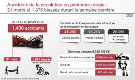 Accidents de la circulation: 21 morts et 1.876 blessés durant la semaine dernière
