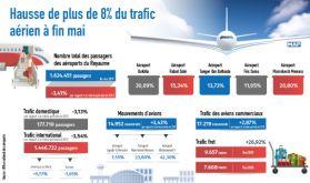 Hausse de plus de 8% du trafic aérien à fin mai (ONDA)