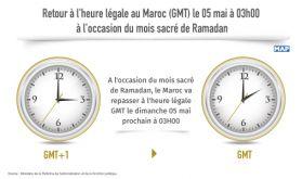 Retour à l'heure légale au Maroc (GMT) le 05 mai à 03h00, à l'occasion du mois sacré de Ramadan