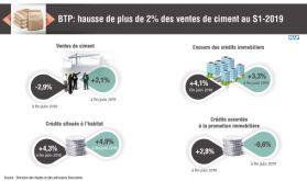 BTP: hausse de plus de 2% des ventes de ciment au S1-2019