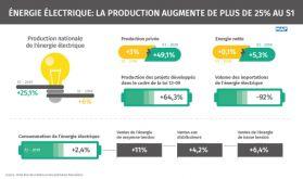 Énergie électrique: La production augmente de plus de 25% au S1