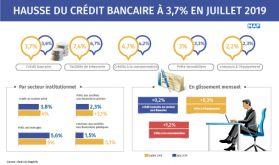 Hausse du crédit bancaire à 3,7% en juillet 2019