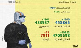 (كوفيد-19 ).. 1240 إصابة جديدة و1361 حالة شفاء خلال الـ24 ساعة الماضية
