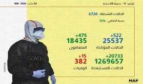 (كوفيد-19).. 522 إصابة و475 حالة شفاء بالمغرب خلال الـ24 ساعة الماضية