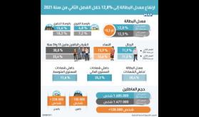 المغرب.. ارتفاع معدل البطالة إلى 12,8% ما بين الفصل الثاني من سنة 2020 ونفس الفصل من سنة 2021