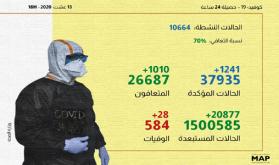 (كوفيد-19).. 1241 إصابة جديدة و1010 حالات شفاء خلال الـ24 ساعة الماضية