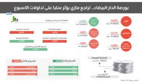 بورصة الدار البيضاء.. تراجع مازي يؤثر سلبا على تداولات الأسبوع