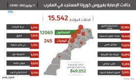 (كوفيد-19) : عدد المتعافين يتجاوز 12 ألف حالة بعد تماثل 238 شخصا للشفاء خلال الـ24 ساعة الماضية
