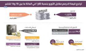 تراجع قيمة الدرهم مقابل الأورو بنسبة 02ر1 في المائة ما بين 10 و16 شتنبر