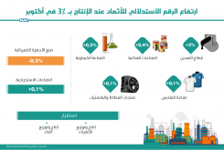 صناعة : ارتفاع الرقم الاستدلالي للأثمان عند الإنتاج ب 0,3 بالمائة (مندوبية)