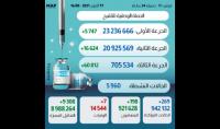 (كوفيد-19) .. أزيد من 700 ألف شخص تلقوا الجرعة الثالثة من اللقاح