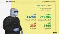 (كوفيد-19): 319 إصابة و 70 حالة شفاء بالمغرب خلال الـ24 ساعة الماضية