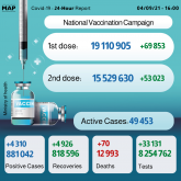 Covid-19: 4,310 New Cases, Over 15.5 Million Fully Vaccinated People