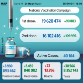 COVID-19: Morocco Records 3,930 New Cases, over 16 Mln Fully Vaccinated People
