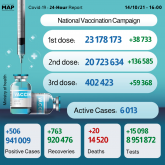 COVID-19: Over 402,000 People Receive 3rd Dose (Health Ministry)