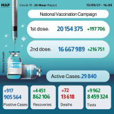 Morocco Records 917 New COVID-19 Cases over Past 24 Hours
