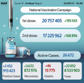 COVID-19: Morocco Records 2,432 New Cases, Over 17.2 Mln Fully Vaccinated People