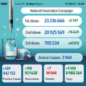 COVID-19: Over 700,000 People Receive 3rd Dose (Health Ministry)