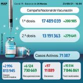 Covid-19: 2.996 casos en 24H y más de 13,19 millones de personas completamente vacunadas