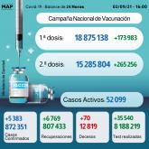 Covid-19: 5.383 casos en 24H y más de 15,2 millones de personas completamente vacunadas