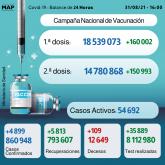 Covid-19: 4.899 casos en 24H y más de 14,7 millones de personas completamente vacunadas