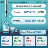 Covid-19: 917 casos y más de 16,6 millones de personas completamente vacunadas