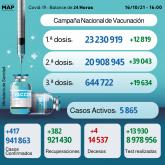 Covid-19: Más de 644.000 personas recibieron la 3ª dosis (Sanidad)
