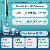 Covid-19: 7.184 casos en 24H y más de 13,5 millones de personas completamente vacunadas