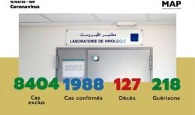 Covid-19: 100 nuevos casos confirmados en Marruecos, 1.988 en total (Ministerio)