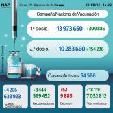 Covid-19: 4.206 nuevos casos en 24h y más de 10,3 millones de personas completamente vacunadas