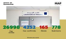 Covid-19: 132 nuevos casos confirmados en Marruecos, 4.252 en total (Sanidad)