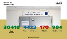 Covid-19: 102 nuevos casos confirmados en Marruecos, 4.423 en total (Sanidad)