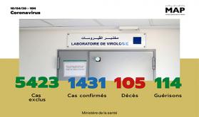Covid-19: 57 nuevos casos confirmados en Marruecos, 1.431 en total (Ministerio)