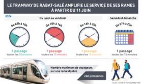 El Tranvía de Rabat-Salé amplía sus servicios a partir del 11 de junio