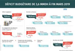 Déficit presupuestario de 3 MMDH a finales de abril (TGR)