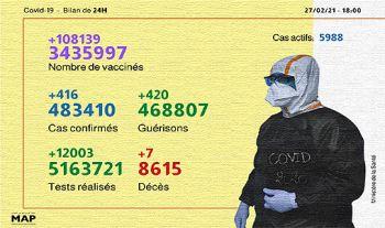 Covid-19: Plus de 3.400.000 personnes vaccinées, dont près de 162.000 ont reçu la deuxième dose