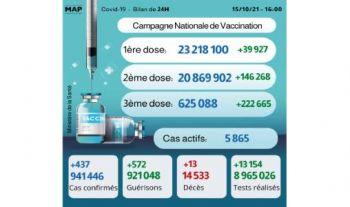 Covid-19: Plus de 600.000 personnes ont reçu la 3ème dose (ministère)