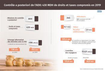 Contrôle a posteriori de l'ADII: 430 MDH de droits et taxes compromis en 2019