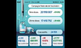 Covid-19: 2.291 nouveaux cas, près de 21 millions de primo-vaccinés