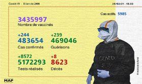 Covid-19: 244 nouveaux cas d'infection et près de 3,5 millions de personnes vaccinées