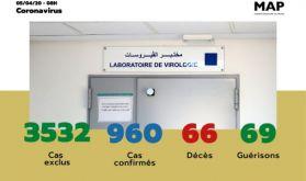 Covid-19 : 960 cas confirmés au Maroc, 3 nouvelles guérisons enregistrées