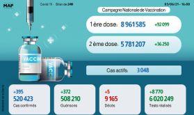 Covid-19: 395 nouveaux cas en 24H, plus de 5,7 millions de personnes complètement vaccinées