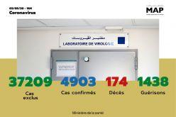 Covid-19 : 174 nouveaux cas confirmés au Maroc, 4.903 au total (ministère)