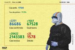 Covid-19: 2.251 nouveaux cas confirmés et 1.661 guérisons en 24H