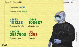 Covid-19: 2.663 nouveaux cas confirmés et 2.643 guérisons en 24H