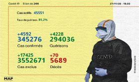Covid-19: 4.592 nouveaux cas confirmés et 4.228 guérisons en 24H
