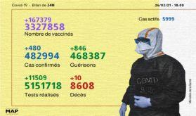 Coronavirus: 480 nouveaux cas en 24H et 3.327.858 personnes vaccinées