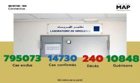 Covid-19: 123 nouveaux cas confirmés au Maroc, 14.730 au total