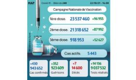 Covid-19: 918.953 personnes ont reçu la 3ème dose (ministère)