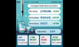 Covid-19: Plus de 111.000 personnes ont reçu la 3-ème dose du vaccin (ministère)
